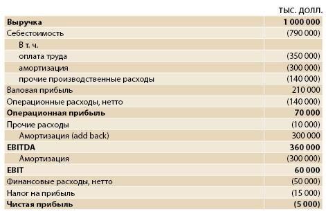 показатель EBITDA таблица пример