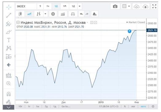 Нужно сказать, что индекс ММВБ показывает, в глобальном эквиваленте, положение предприятий России.