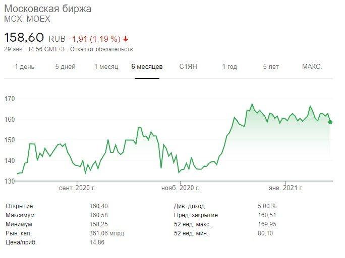 график индекс ммвб