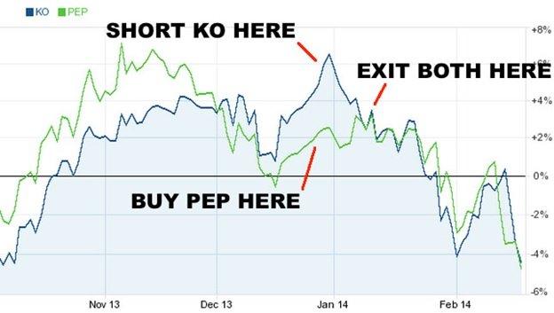 Вид стратегии «парный трейдинг» принадлежит к числу тех, для которых являются неинтересными условия, влияющие на рынок.