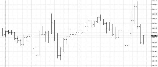 Барный график трейдера имеет несколько достоинств