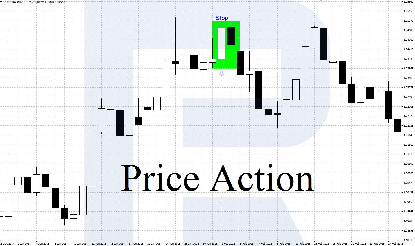 паттерны price action