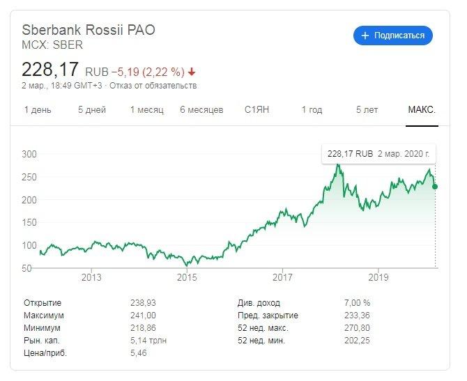 Как инвестировать в акции Сбербанк? Доступные способы покупки