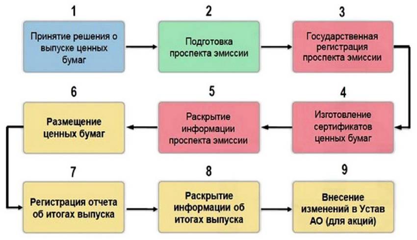 эмиссия ценных бумаг - процесс