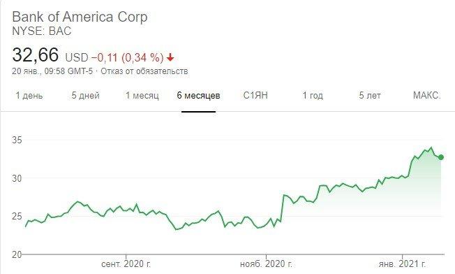 котировки bank of america